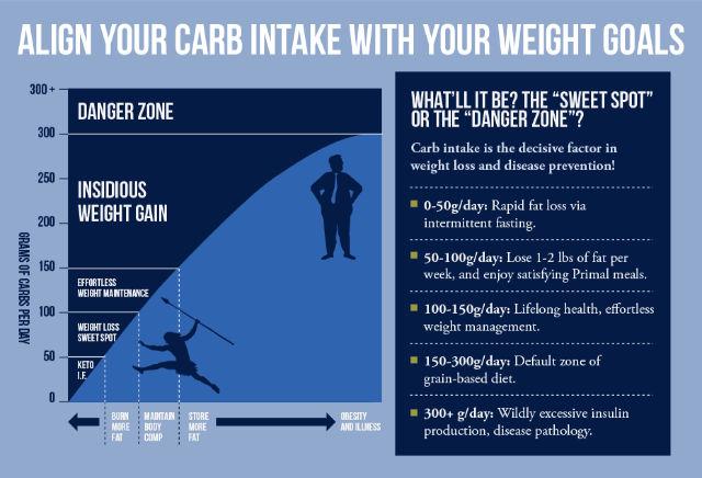 curves carb sensitive diet