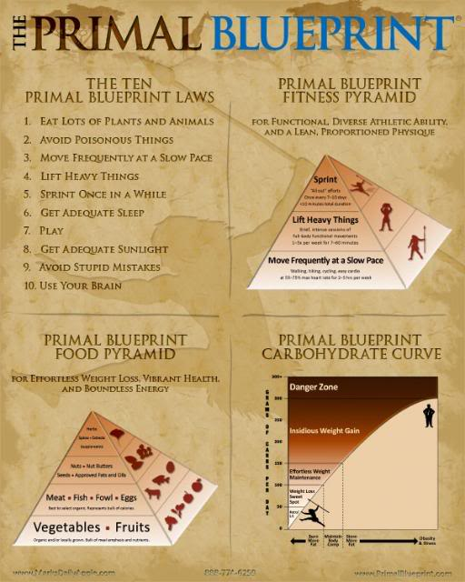Announcement the primal blueprint poster marks daily apple malvernweather Gallery