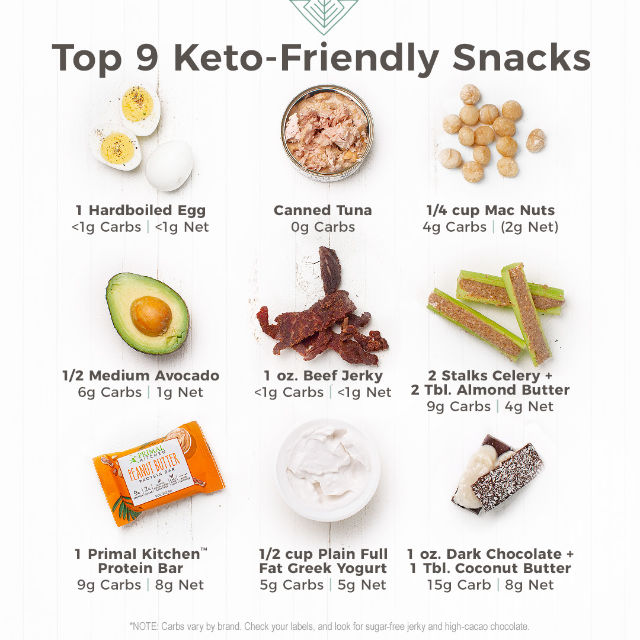 Keto-Friendly Snacks | Mark's Daily Apple